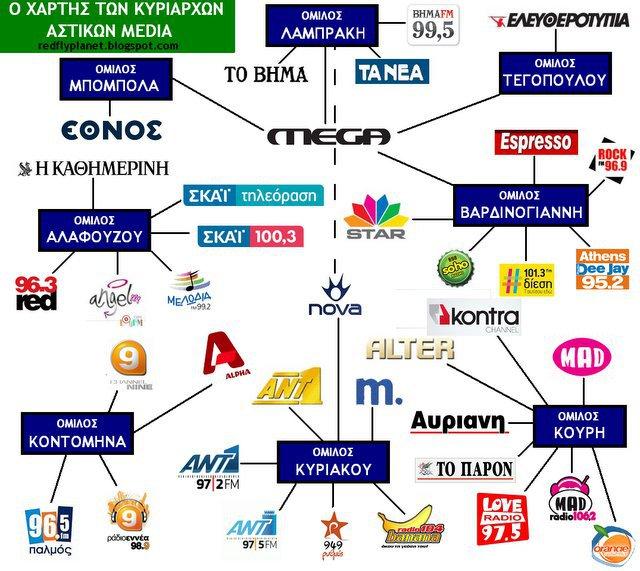 Τα ΜΜΕ της διαπλοκής